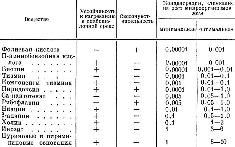 Химический состав клеток микроорганизмов