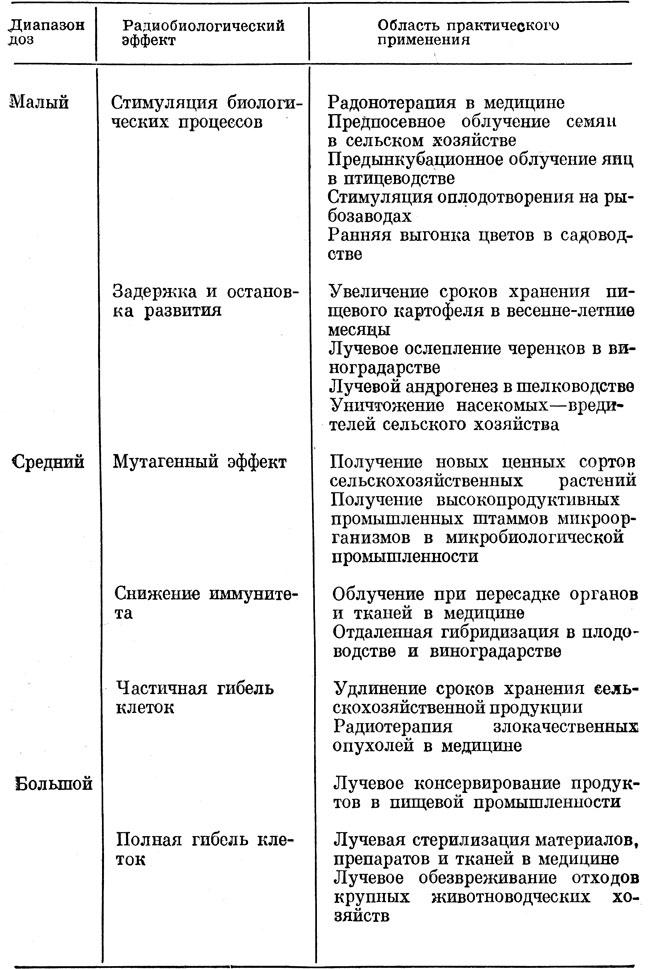 Таблица 16.