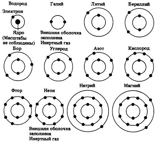 Строение атома [1990 Гр..