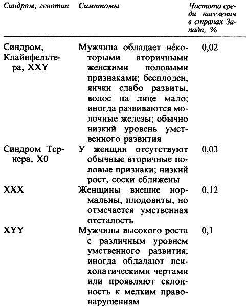 хромосом у человека