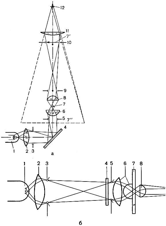 Схема хода лучей в микроскопе