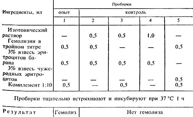 Схема реакции гемолиза