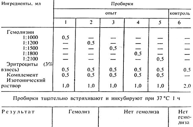 Таблица 20. Схема титрования