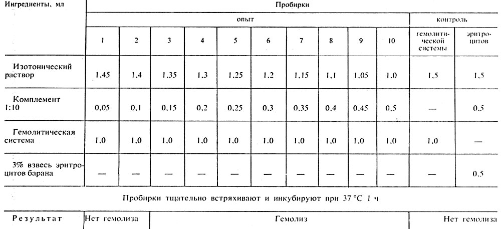 Таблица 21. Схема титрования