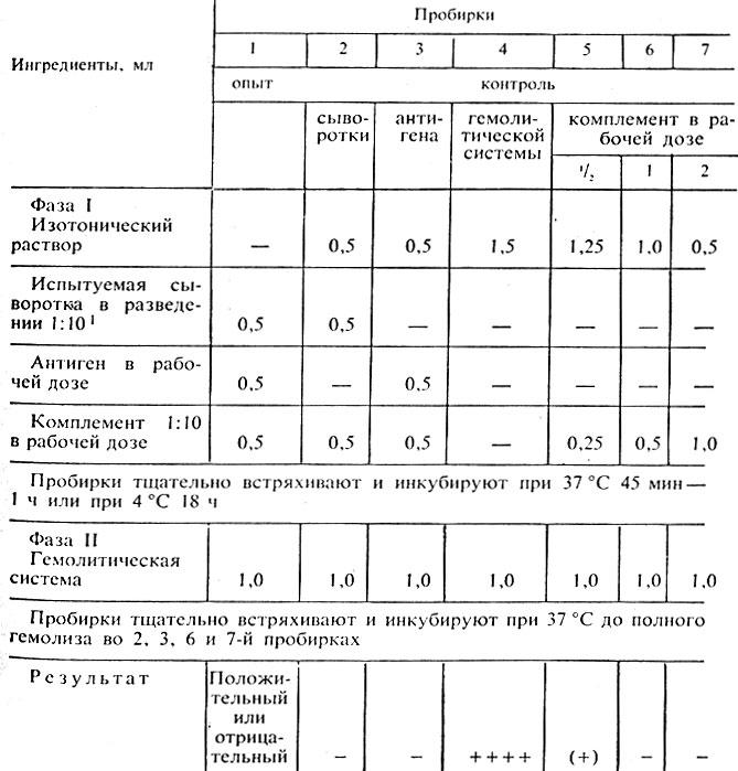 Схема основного опыта РСК