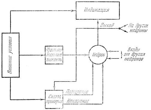 Блок-схема артрона