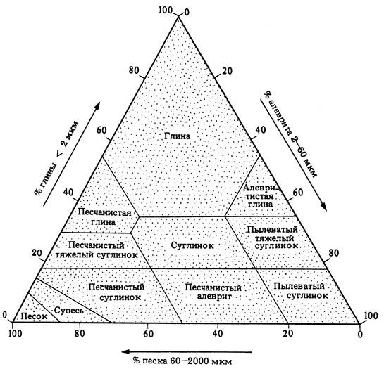 Диаграмма охотина